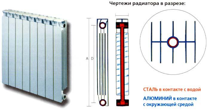 Биметаллические радиаторы строение